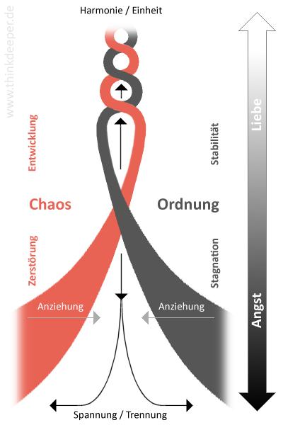 Chaos und Ordnung